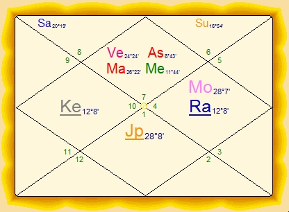 IdealHoroscope com - Planets in the 1st House – Saturn, Rahu