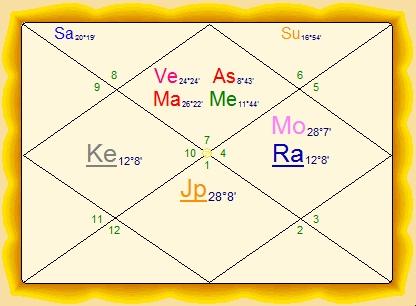 Jyotish Chart Nurufunicaasl
